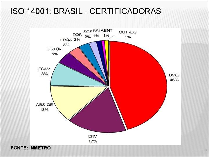 ISO 14001: BRASIL - CERTIFICADORAS FONTE: INMETRO 5