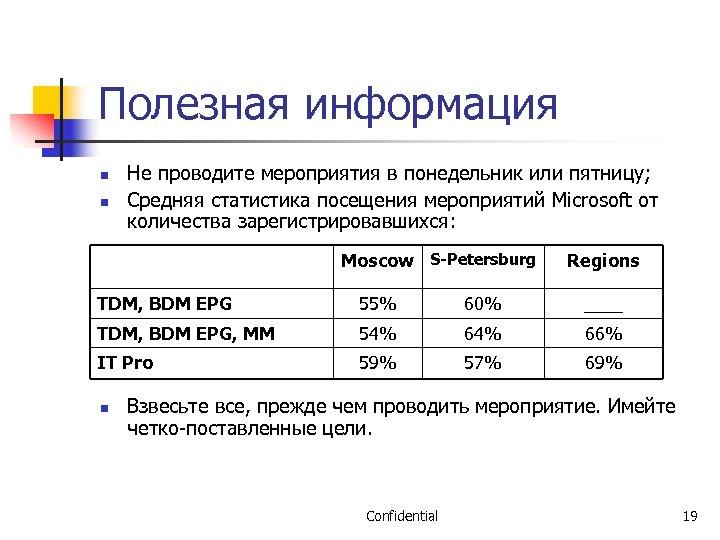 Полезная информация n n Не проводите мероприятия в понедельник или пятницу; Средняя статистика посещения