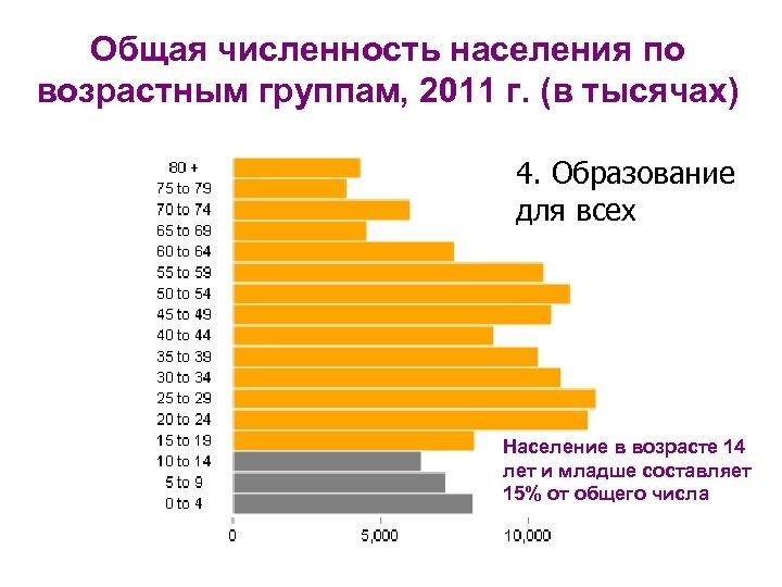 Общая численность населения по возрастным группам, 2011 г. (в тысячах) 4. Образование для всех