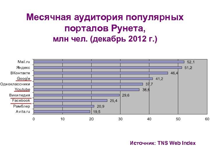 Месячная аудитория популярных порталов Рунета, млн чел. (декабрь 2012 г. ) Источник: TNS Web