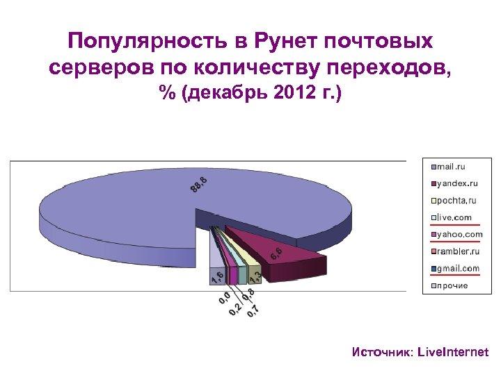Популярность в Рунет почтовых серверов по количеству переходов, % (декабрь 2012 г. ) Источник: