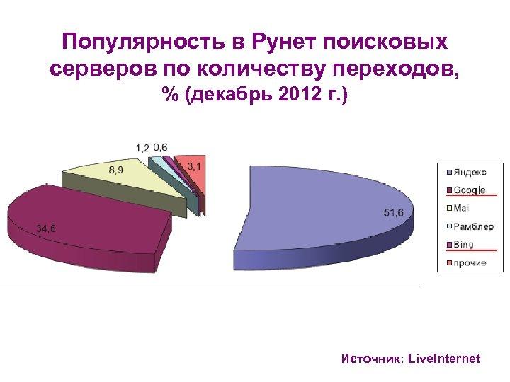 Популярность в Рунет поисковых серверов по количеству переходов, % (декабрь 2012 г. ) Источник: