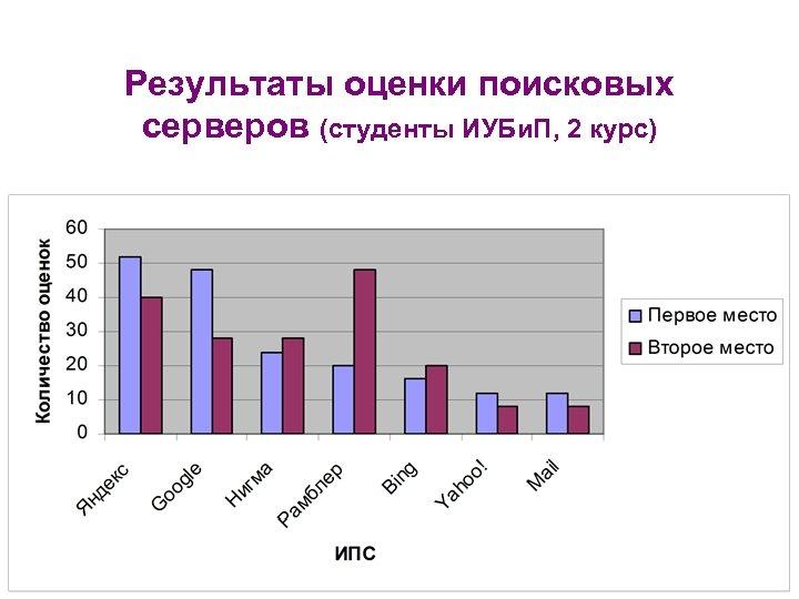 Результаты оценки поисковых серверов (студенты ИУБи. П, 2 курс)