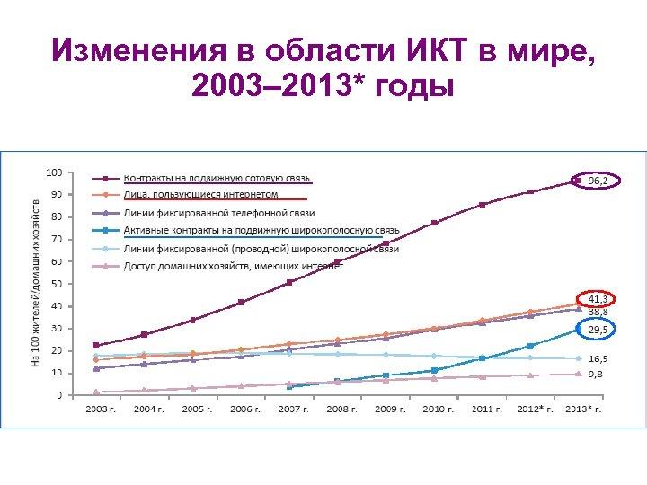 Изменения в области ИКТ в мире, 2003– 2013* годы