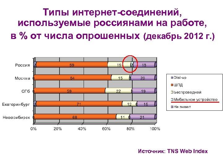 Типы интернет-соединений, используемые россиянами на работе, в % от числа опрошенных (декабрь 2012 г.