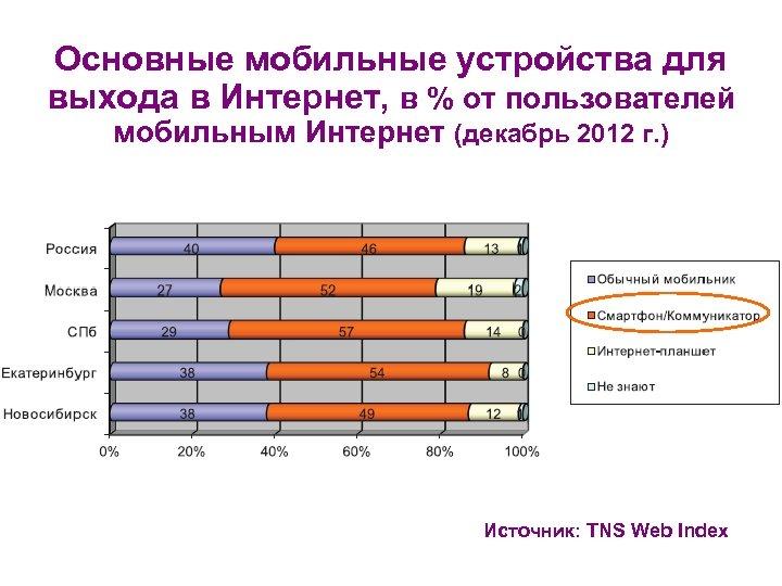 Основные мобильные устройства для выхода в Интернет, в % от пользователей мобильным Интернет (декабрь