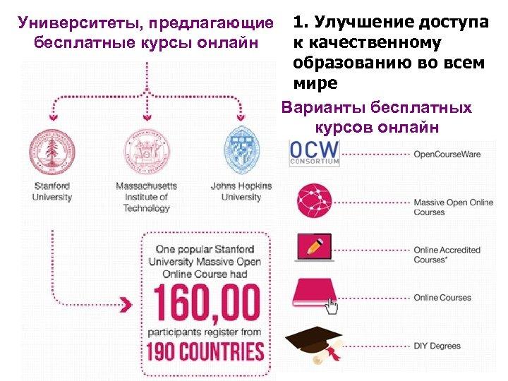 Университеты, предлагающие бесплатные курсы онлайн 1. Улучшение доступа к качественному образованию во всем мире