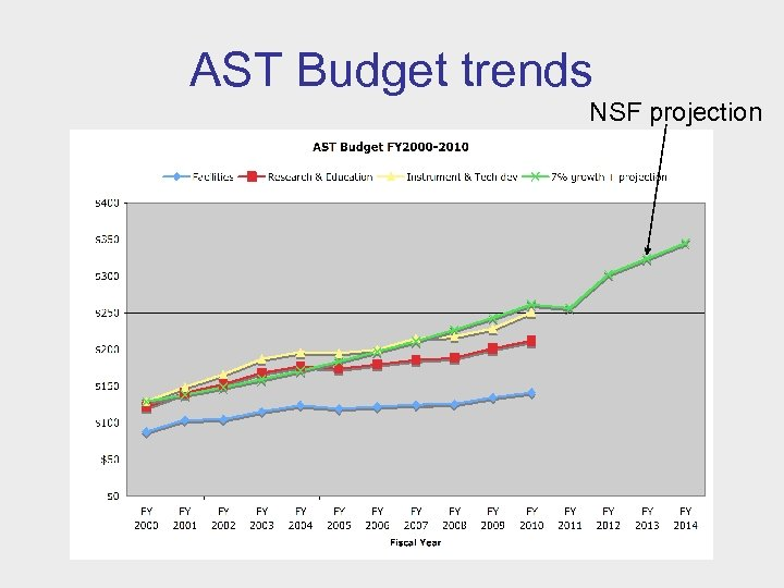AST Budget trends NSF projection