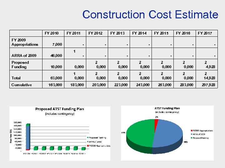 Construction Cost Estimate FY 2010 FY 2009 Appropriations 7, 000 ARRA of 2009 FY