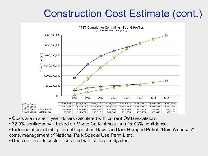 Construction Cost Estimate (cont. ) • Costs are in spent-year dollars calculated with current