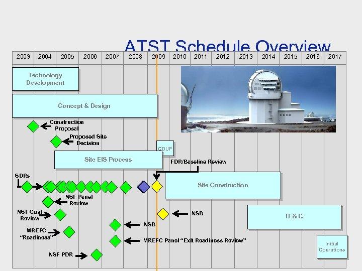 2003 2004 2005 2006 2007 ATST Schedule Overview 2008 2009 2010 2011 2012 2013