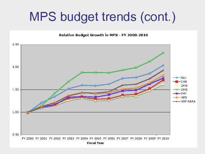 MPS budget trends (cont. )