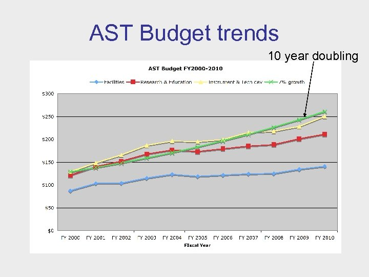 AST Budget trends 10 year doubling