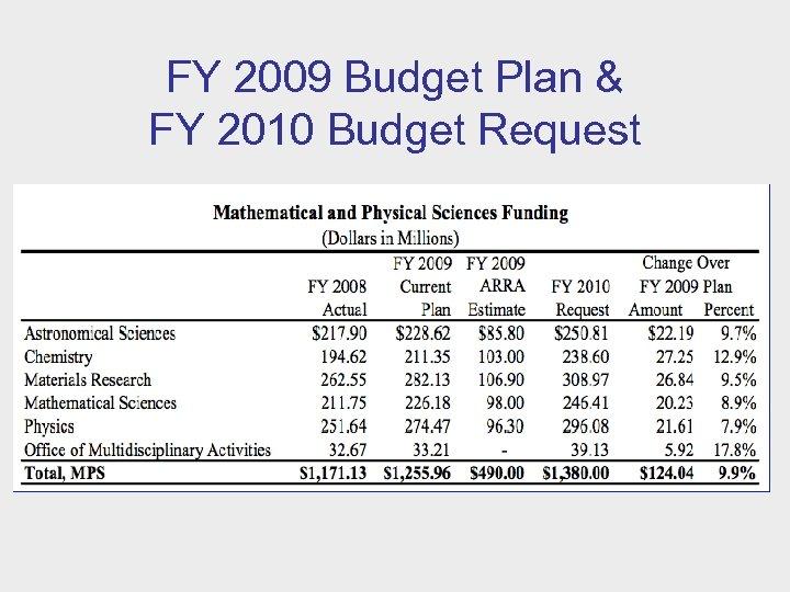 FY 2009 Budget Plan & FY 2010 Budget Request