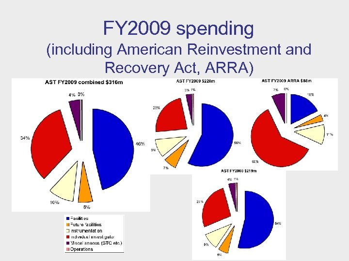 FY 2009 spending (including American Reinvestment and Recovery Act, ARRA)