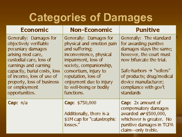 Categories of Damages Economic Non-Economic Punitive Generally: Damages for objectively verifiable pecuniary damages arising