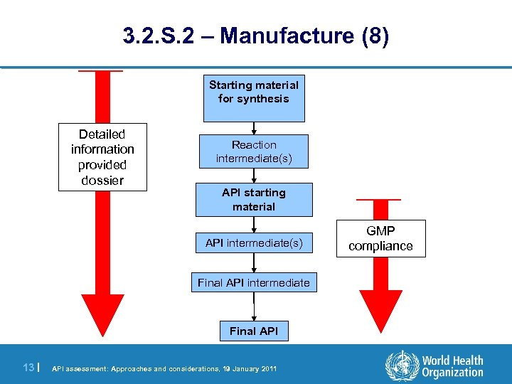 3. 2. S. 2 – Manufacture (8) Starting material for synthesis Detailed information provided