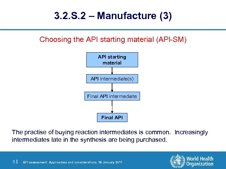 3. 2. S. 2 – Manufacture (3) Choosing the API starting material (APl-SM) API