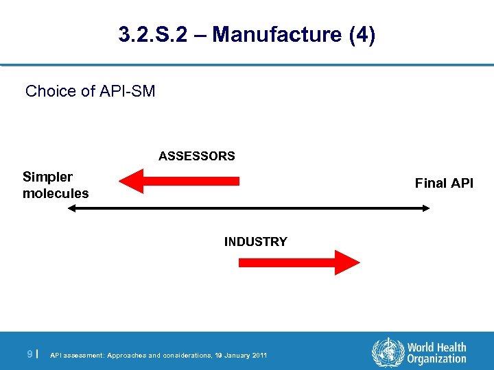 3. 2. S. 2 – Manufacture (4) Choice of API-SM ASSESSORS Simpler molecules Final