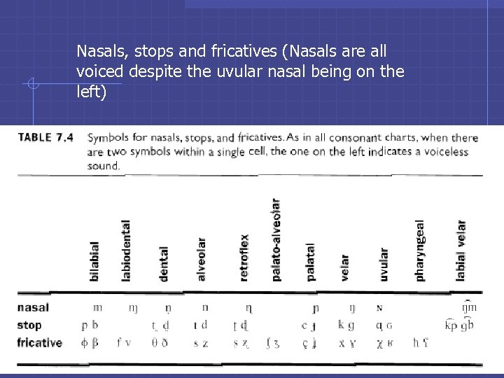 Nasals, stops and fricatives (Nasals are all voiced despite the uvular nasal being on