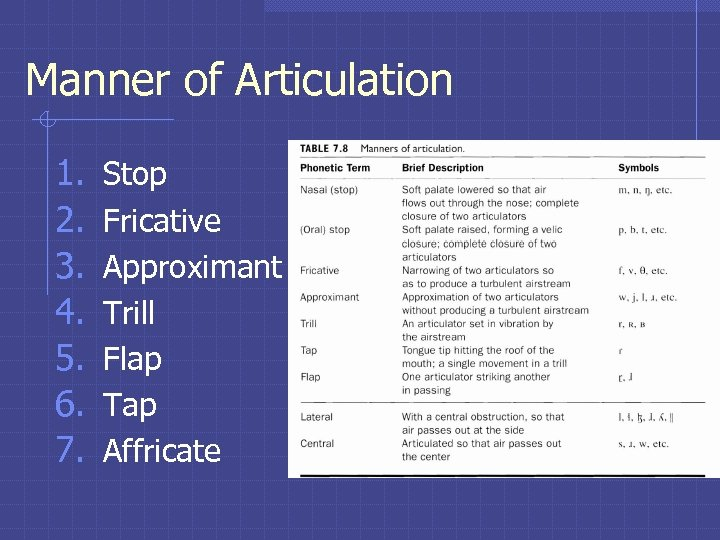Manner of Articulation 1. 2. 3. 4. 5. 6. 7. Stop Fricative Approximant Trill