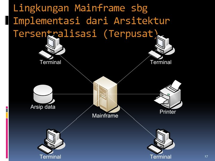Lingkungan Mainframe sbg Implementasi dari Arsitektur Tersentralisasi (Terpusat) 17