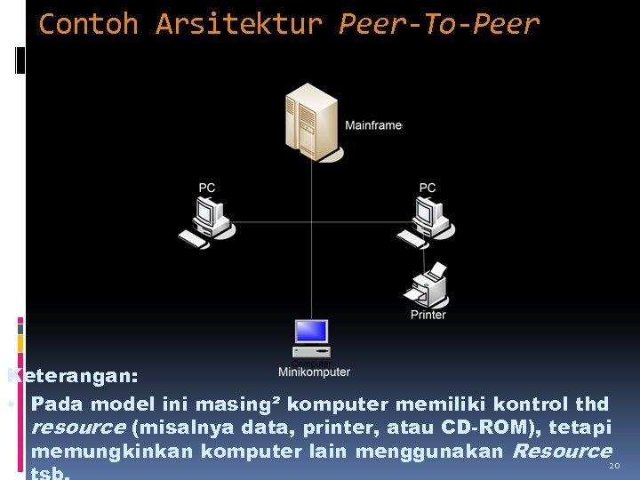 Contoh Arsitektur Peer-To-Peer Keterangan: • Pada model ini masing² komputer memiliki kontrol thd resource