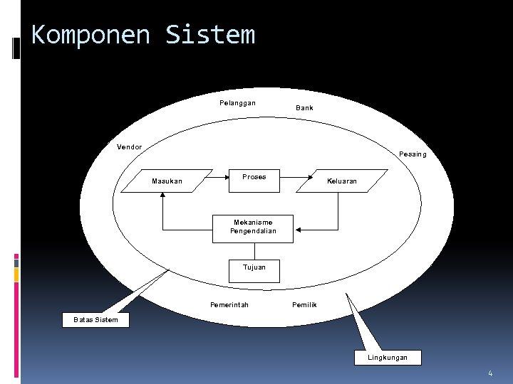 Komponen Sistem Pelanggan Bank Vendor Pesaing Masukan Proses Keluaran Mekanisme Pengendalian Tujuan Pemerintah Pemilik