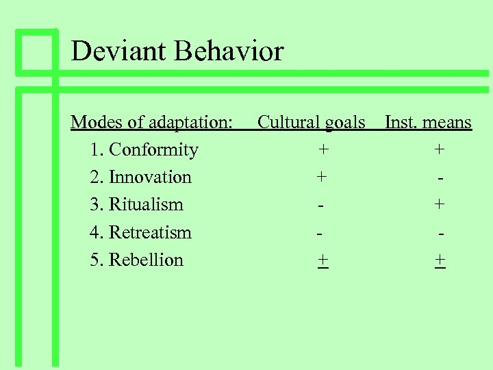 Deviant Behavior Modes of adaptation: 1. Conformity 2. Innovation 3. Ritualism 4. Retreatism 5.