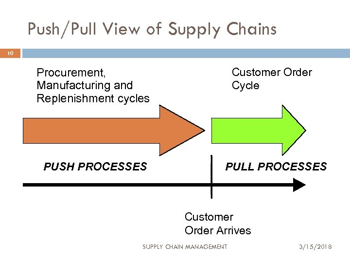 Push/Pull View of Supply Chains 10 Customer Order Cycle Procurement, Manufacturing and Replenishment cycles