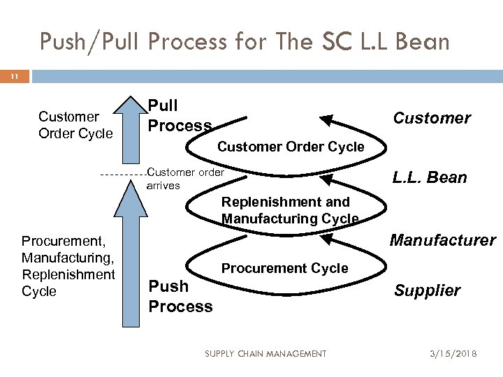 Push/Pull Process for The SC L. L Bean 11 Customer Order Cycle Pull Process