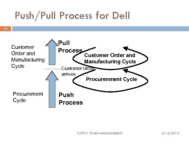 Push/Pull Process for Dell 12 Customer Order and Manufacturing Cycle Pull Process Customer Order