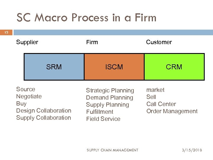 SC Macro Process in a Firm 13 Supplier Firm SRM Source Negotiate Buy Design