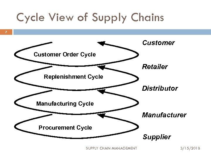 Cycle View of Supply Chains 7 Customer Order Cycle Retailer Replenishment Cycle Distributor Manufacturing