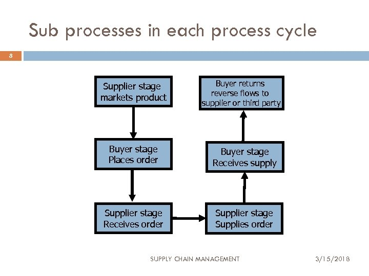 Sub processes in each process cycle 8 Supplier stage markets product Buyer returns reverse