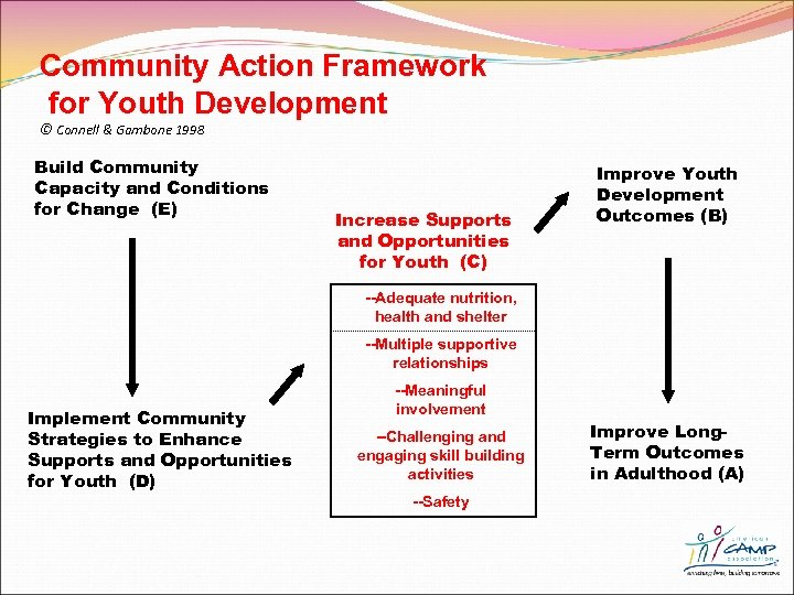 Community Action Framework for Youth Development © Connell & Gambone 1998 Build Community Capacity