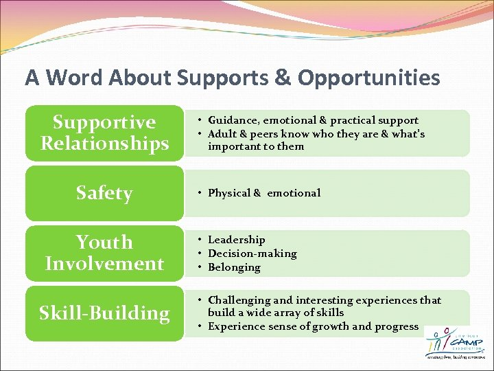 A Word About Supports & Opportunities Supportive Relationships Safety Youth Involvement Skill-Building • Guidance,