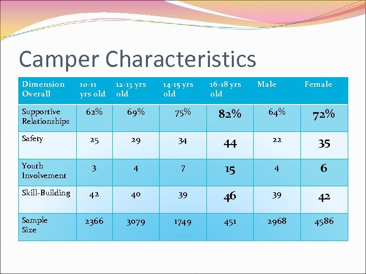 Camper Characteristics Dimension Overall 12 -13 yrs old 14 -15 yrs old 16 -18