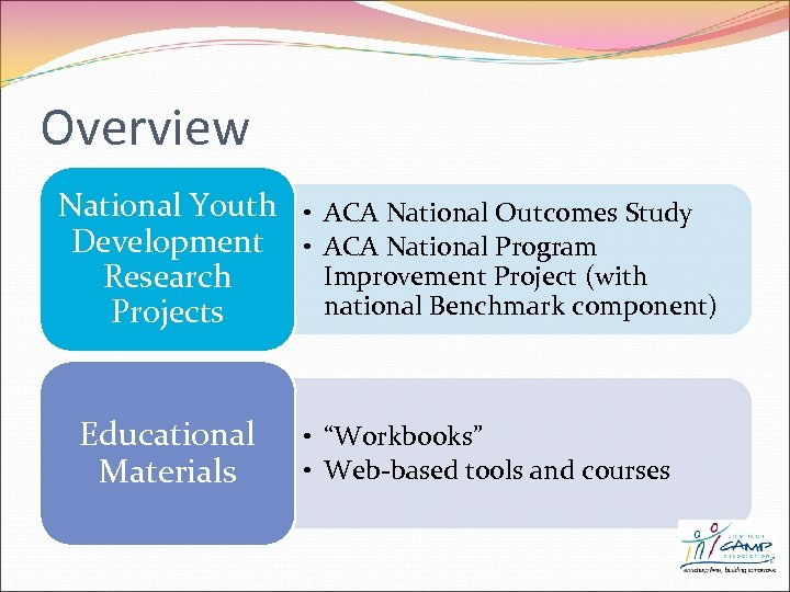 Overview National Youth • ACA National Outcomes Study Development • ACA National Program Improvement