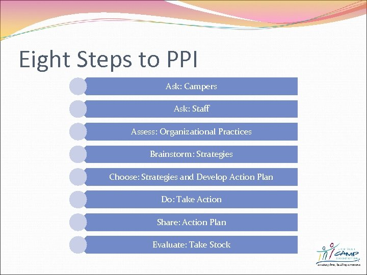 Eight Steps to PPI Ask: Campers Ask: Staff Assess: Organizational Practices Brainstorm: Strategies Choose: