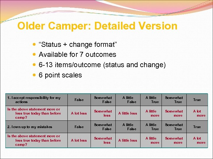 "Older Camper: Detailed Version ""Status + change format"" Available for 7 outcomes 6 -13"