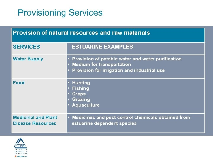 Provisioning Services Provision of natural resources and raw materials SERVICES ESTUARINE EXAMPLES Water Supply