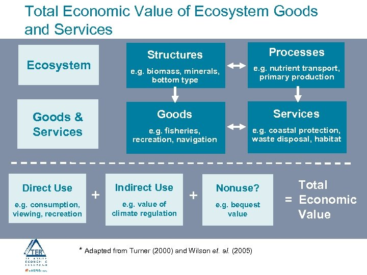Total Economic Value of Ecosystem Goods and Services Direct Use e. g. consumption, viewing,