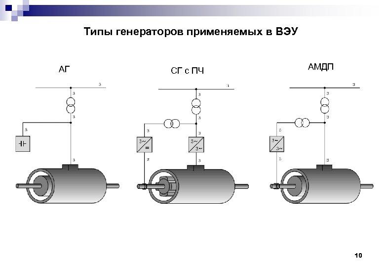 Типы генераторов применяемых в ВЭУ АГ СГ с ПЧ АМДП 10