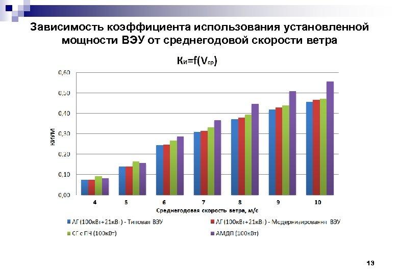 Зависимость коэффициента использования установленной мощности ВЭУ от среднегодовой скорости ветра 13