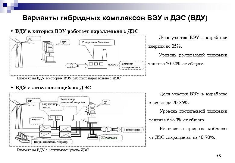 Варианты гибридных комплексов ВЭУ и ДЭС (ВДУ) • ВДУ в которых ВЭУ работает параллельно