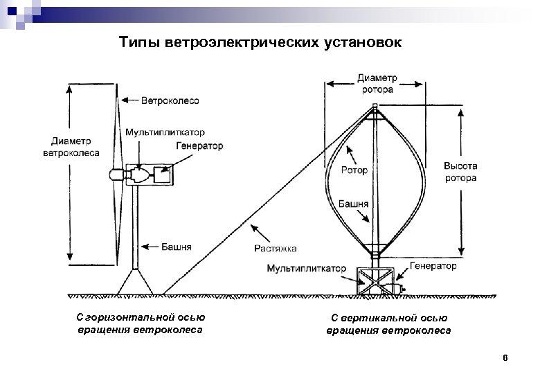 Типы ветроэлектрических установок С горизонтальной осью вращения ветроколеса С вертикальной осью вращения ветроколеса 6