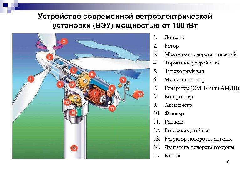 Устройство современной ветроэлектрической установки (ВЭУ) мощностью от 100 к. Вт 1. 2. 3. 4.
