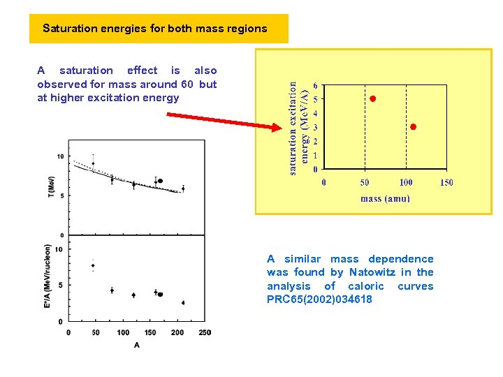 Saturation energies for both mass regions A saturation effect is also observed for mass