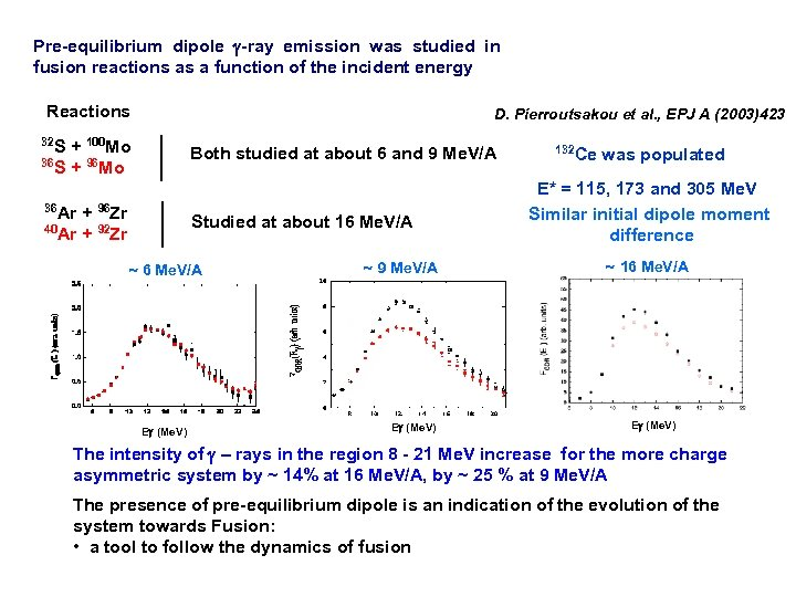 Pre-equilibrium dipole g-ray emission was studied in fusion reactions as a function of the